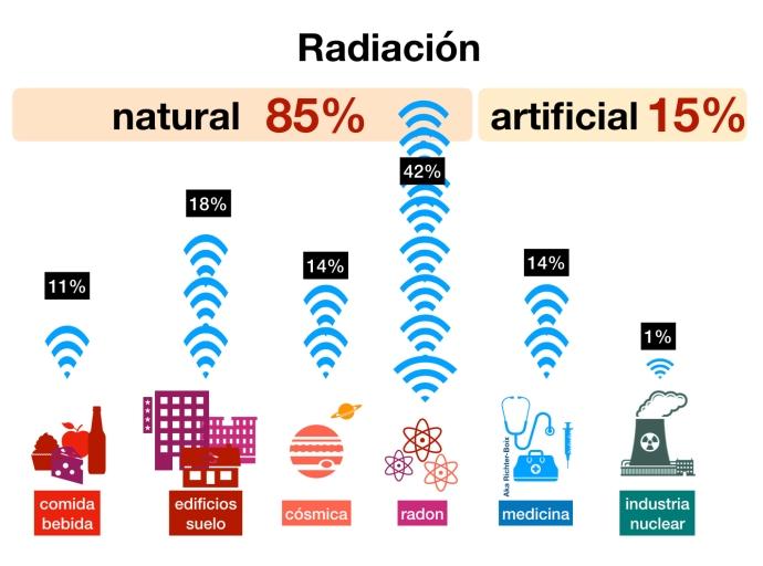 radiacion%
